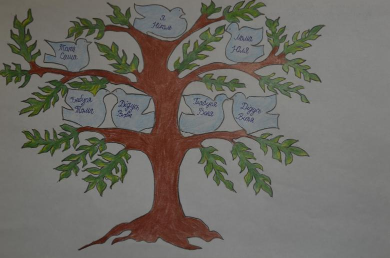 Как нарисовать генеалогическое дерево поэтапно